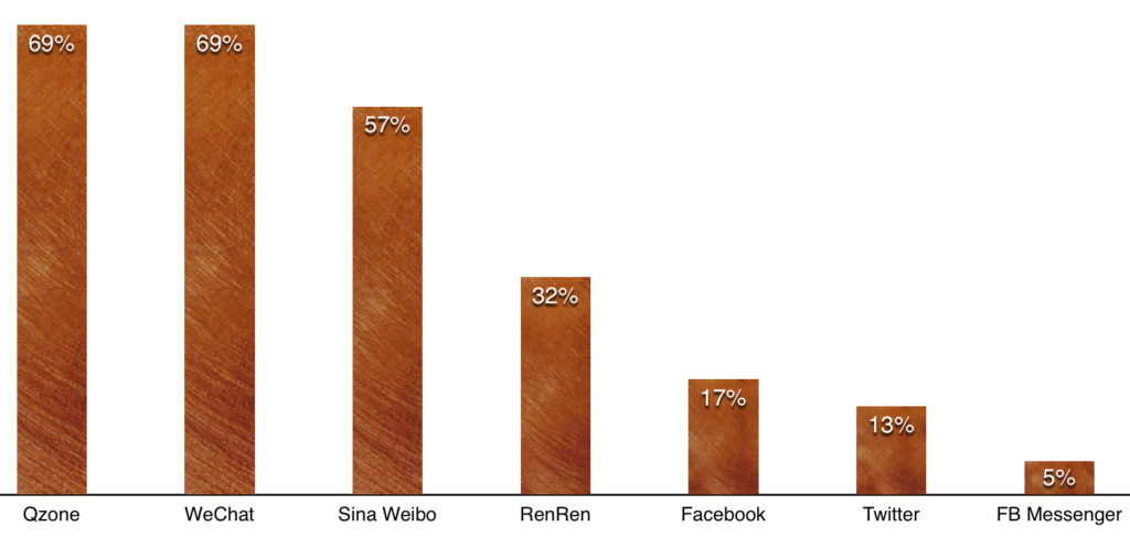 popular social network messenger apps in china on mobile 2014