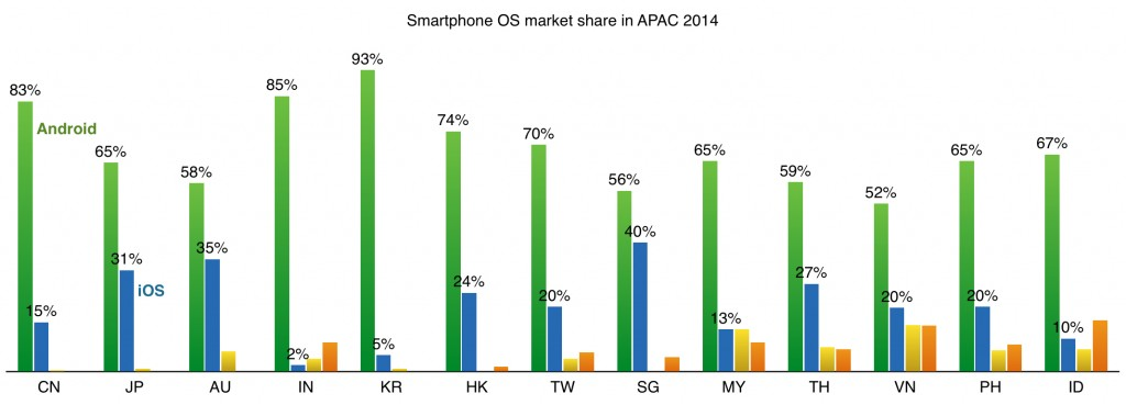 smartphone OS market share in APAC 2014