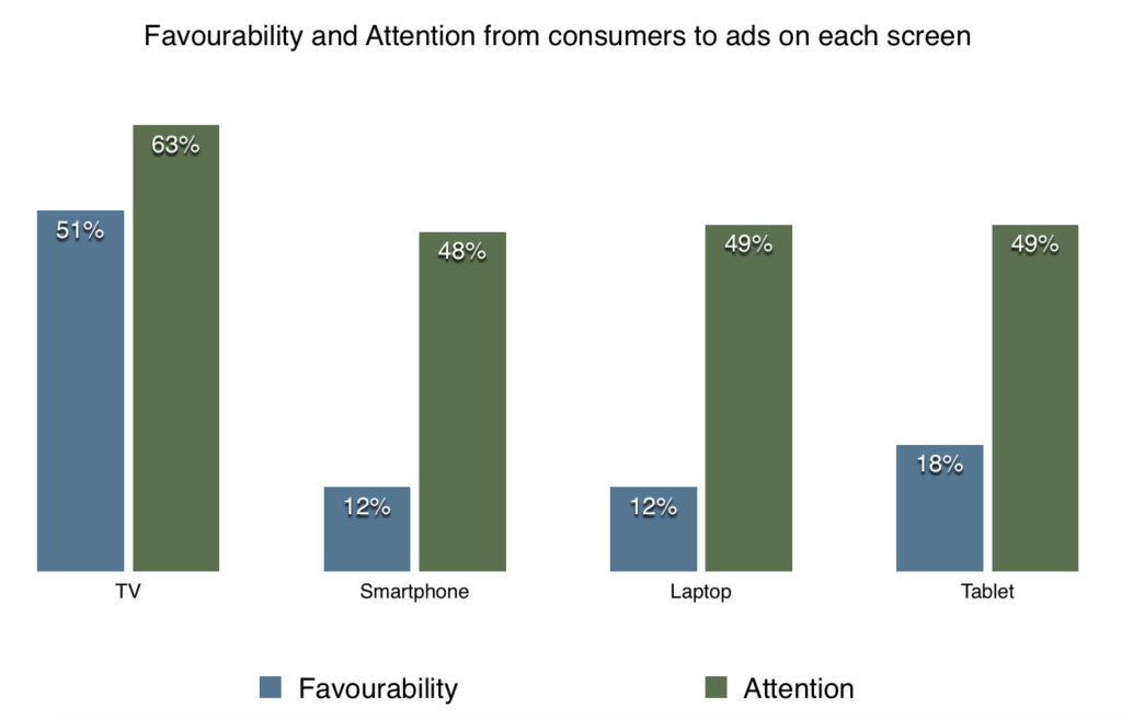 favourability and attention from japan consumers to ads on each screen 2014