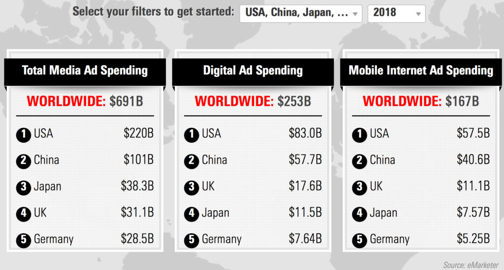 japan digital marketing spend and mobile spend 2018