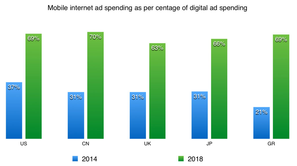 mobile ad spending as per centage of digital ad spending in us uk cn jp gr in 2014 and 2018