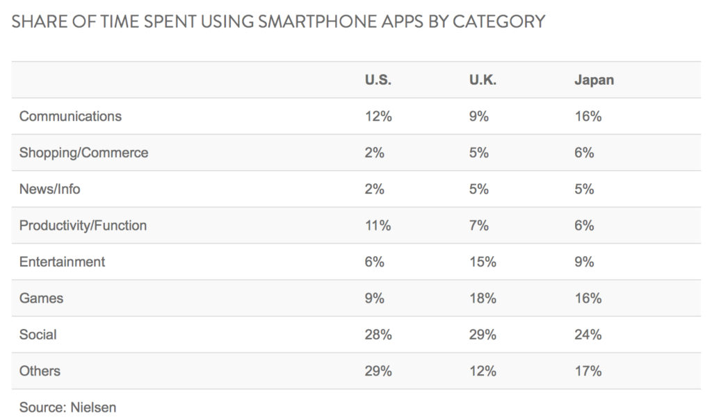 share of time spent using smartphone app by category japan us uk 2014