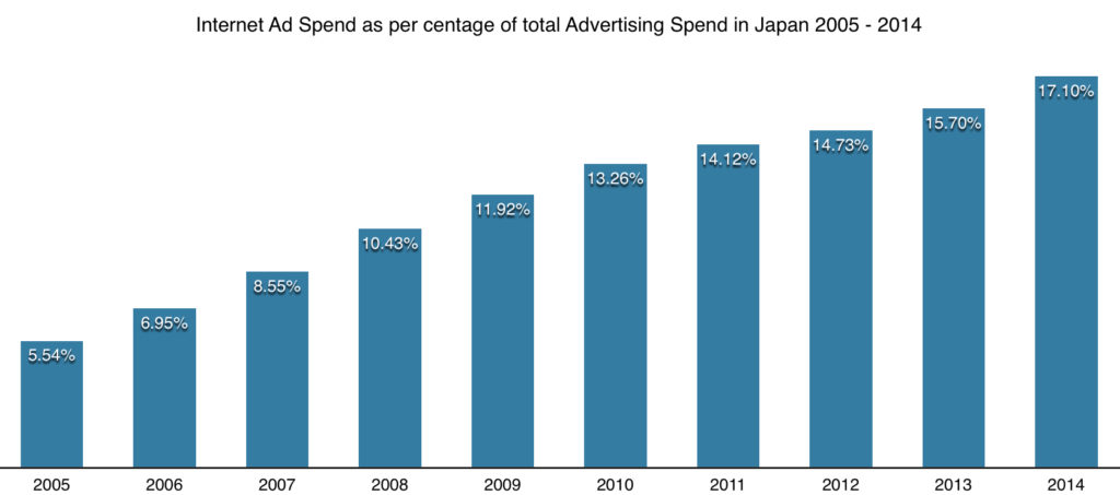 internet ad spend as a per centage of total advertising spend in japan 2005 - 2014
