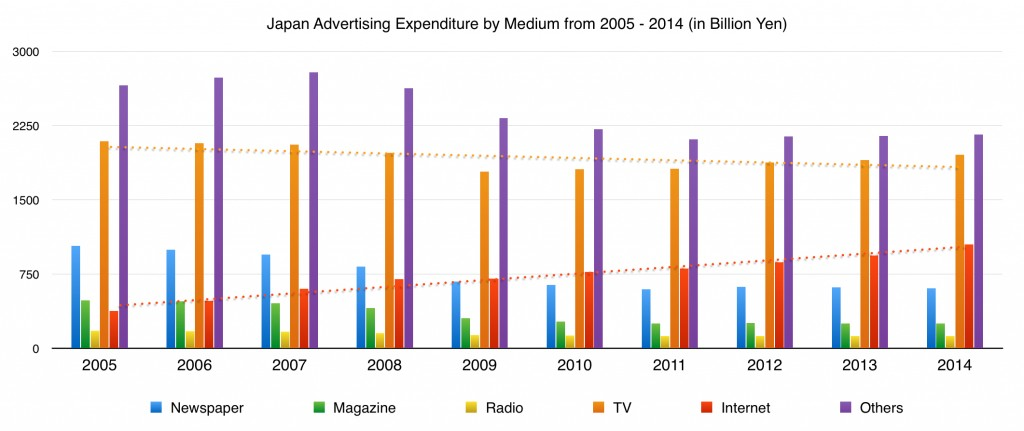 japan advertising expenditure by medium from 2005 to 2014
