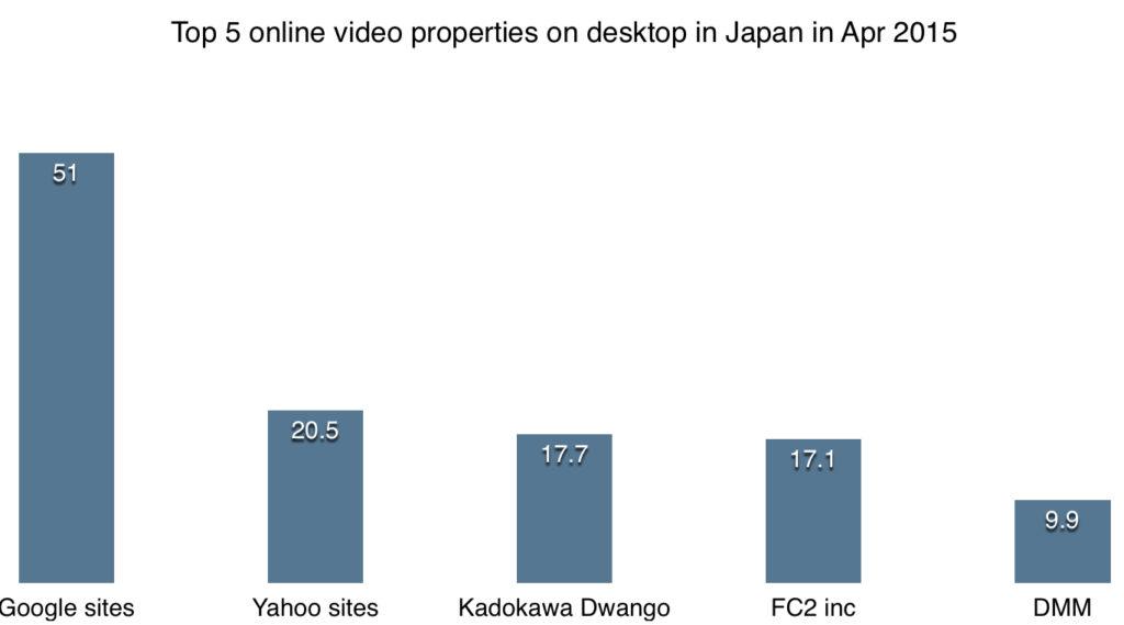 top 5 online video properties on desktop in japan apr 2015
