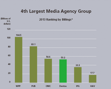 dentsu is the 4th largest media agency group globally