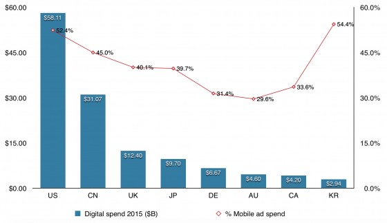 2015 digital ad spend and percentage of mobile spend across countries