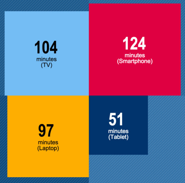 average daily time spent on smartphone tablet tv laptop in canada 2015