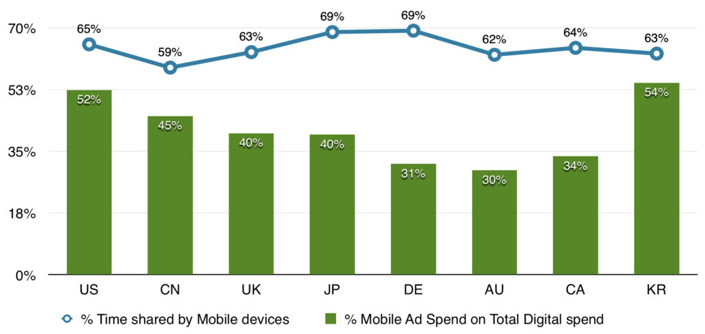 mobile time share vs mobile ad spend in 2015 across countries