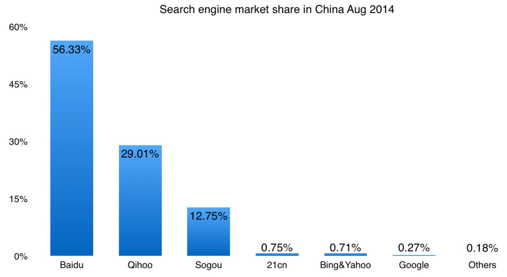 search engine market share in China sep 2015