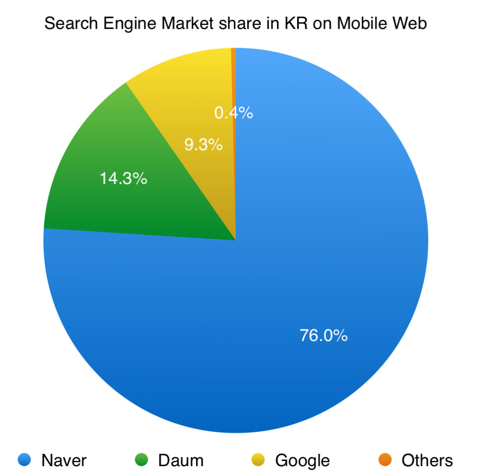 search engine market share in south korea on mobile web