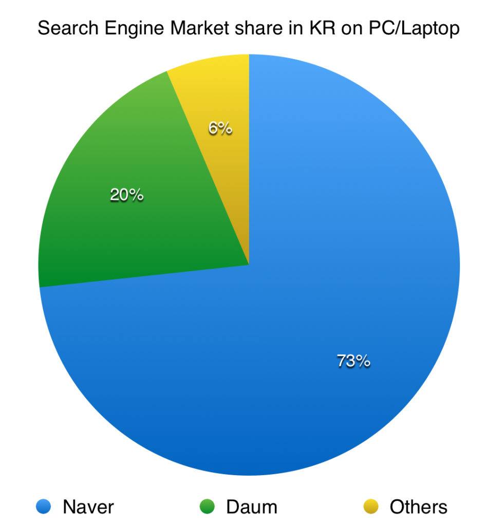 search engine market share on desktop for south korea