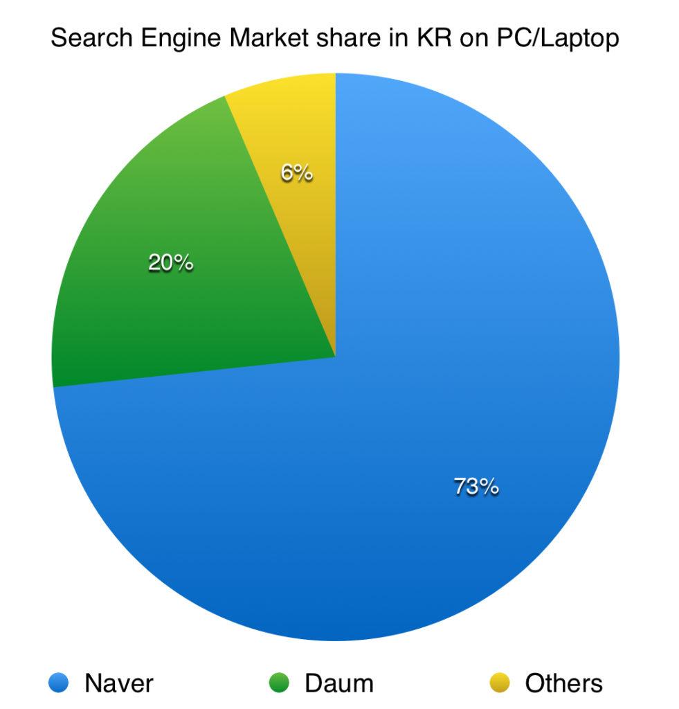 search engine market share on desktop for south korea