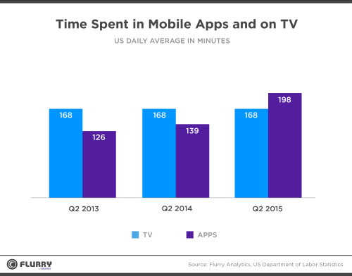 time spent on mobile apps and on TV per day by US adults 2015