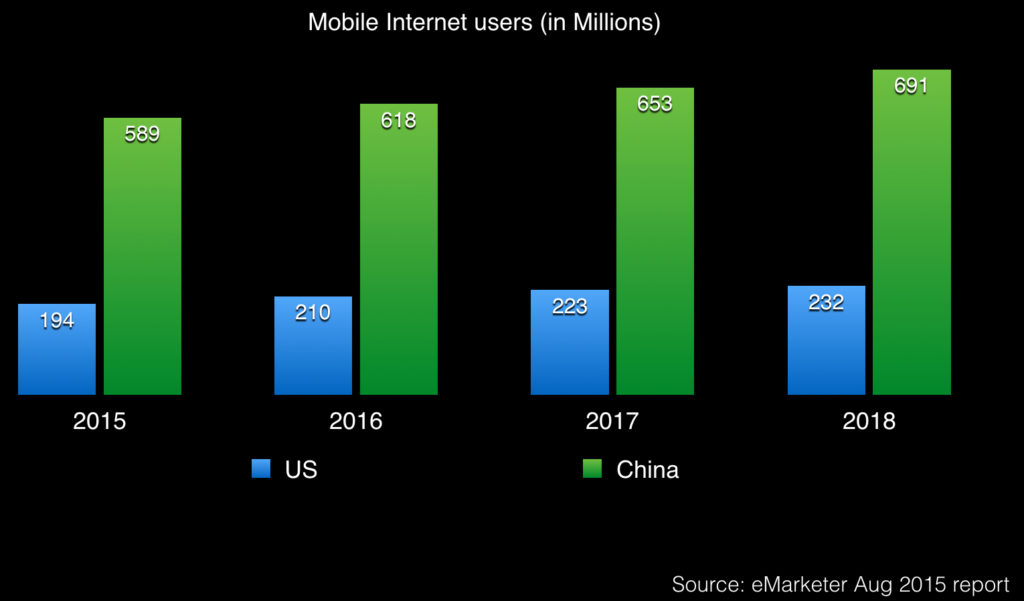 China has 3X more Mobile Internet users than the US