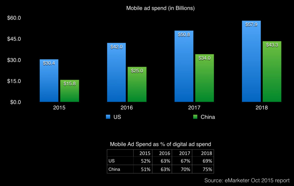 China mobile ad spend vs the us 2014 - 2018