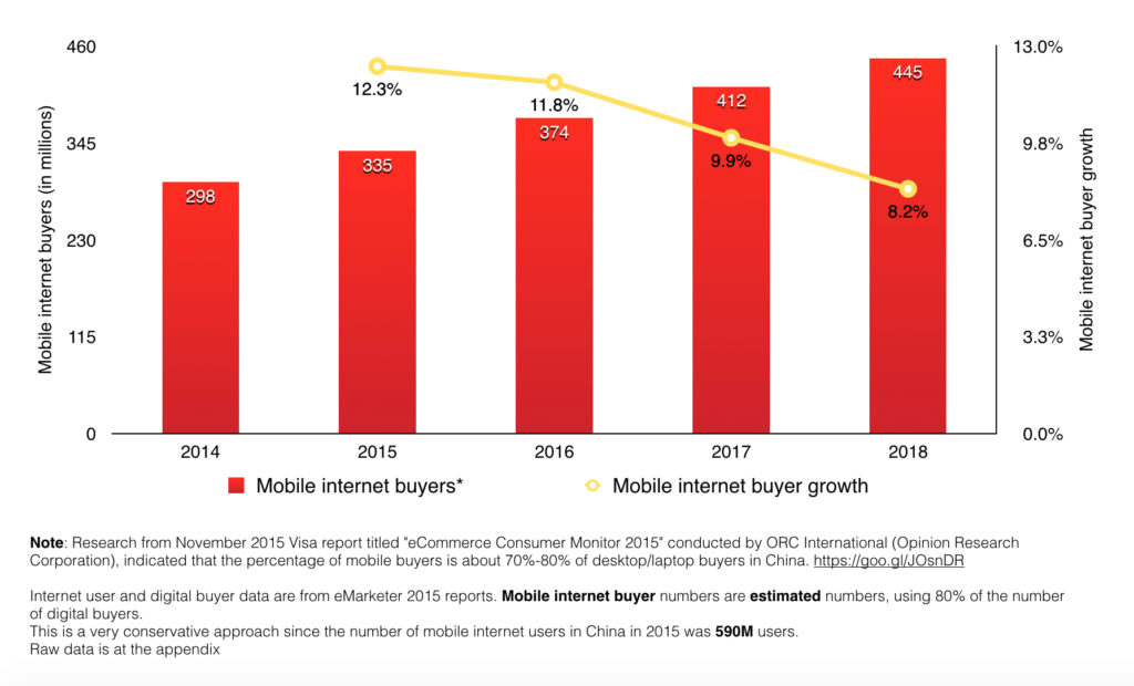 China mobile internet buyers 2014 - 2018