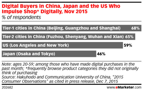 Digital Buyers in China Japan and the US Who Impulse Shop Digitally Nov 2015