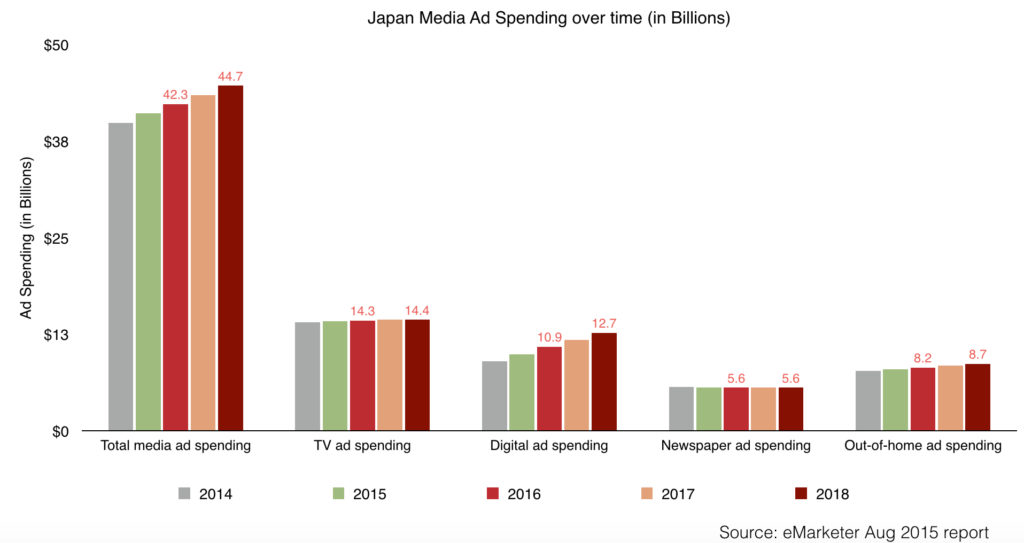 Japan Media Ad Spending and digital ad spending over time 2014 - 2018 (in Billions)