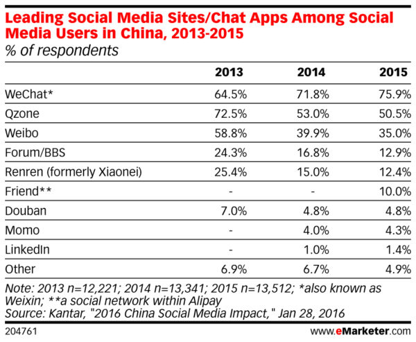 Leading Social Media Sites Chat Apps Used by Digital Buyers in China 2013 2015