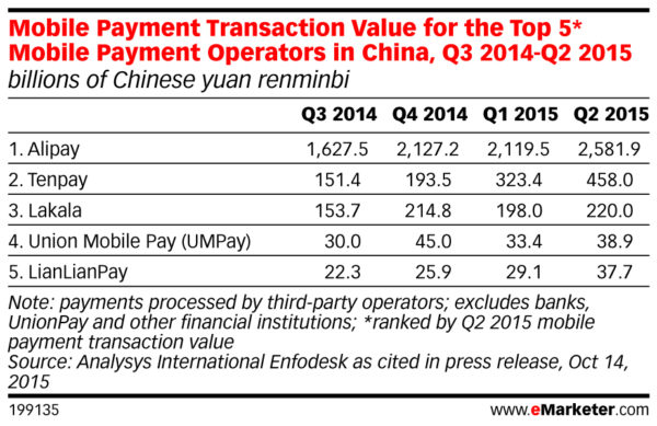 Mobile Payment Transaction Value for the Top 5 Mobile Payment Operators in China Q3 2014 Q2 2015