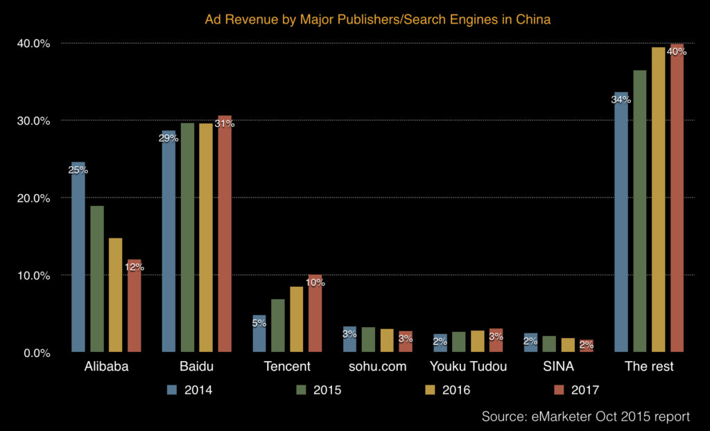 ad revenue by major publishers and search engines in china 2014 - 2018