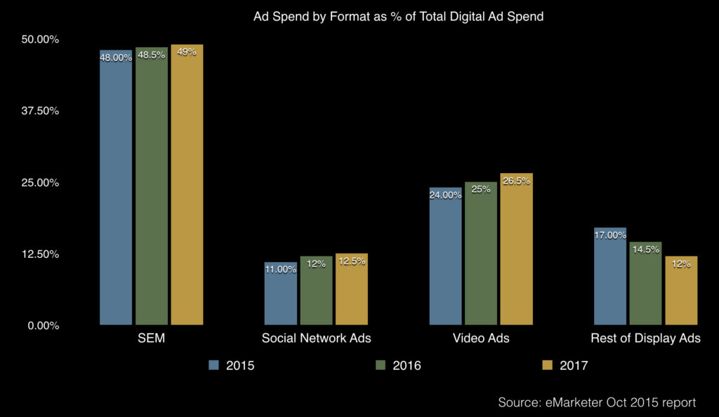 ad spend by format in china 2015 - 2018