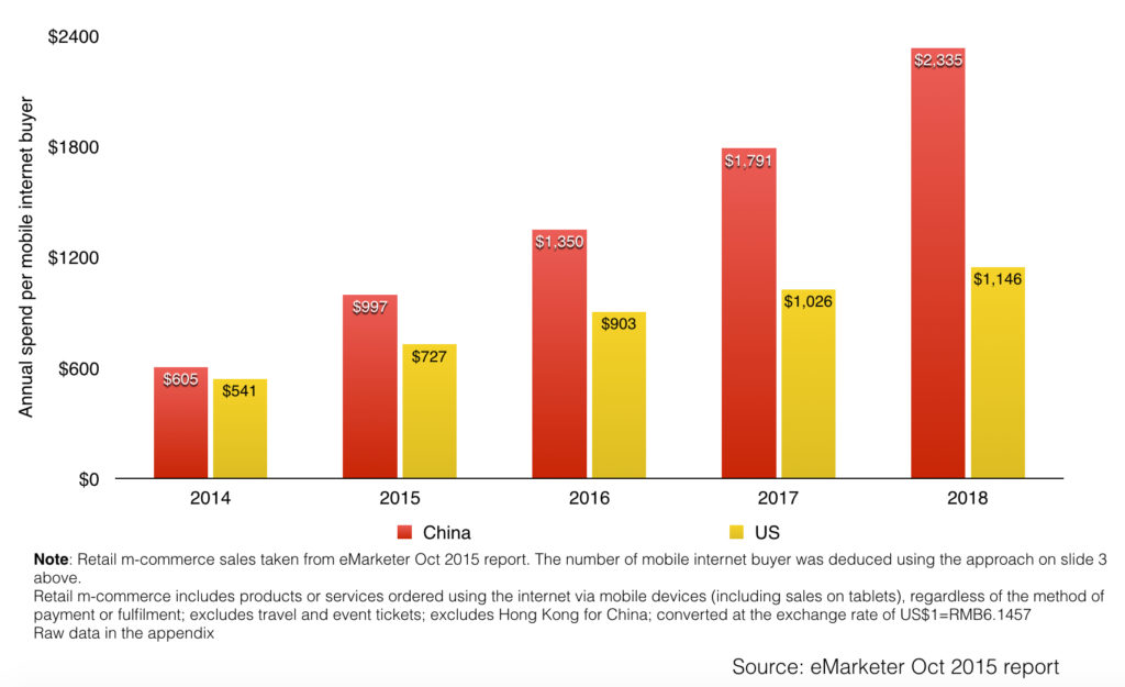 annual spend per mobile internet buyer in china vs the us