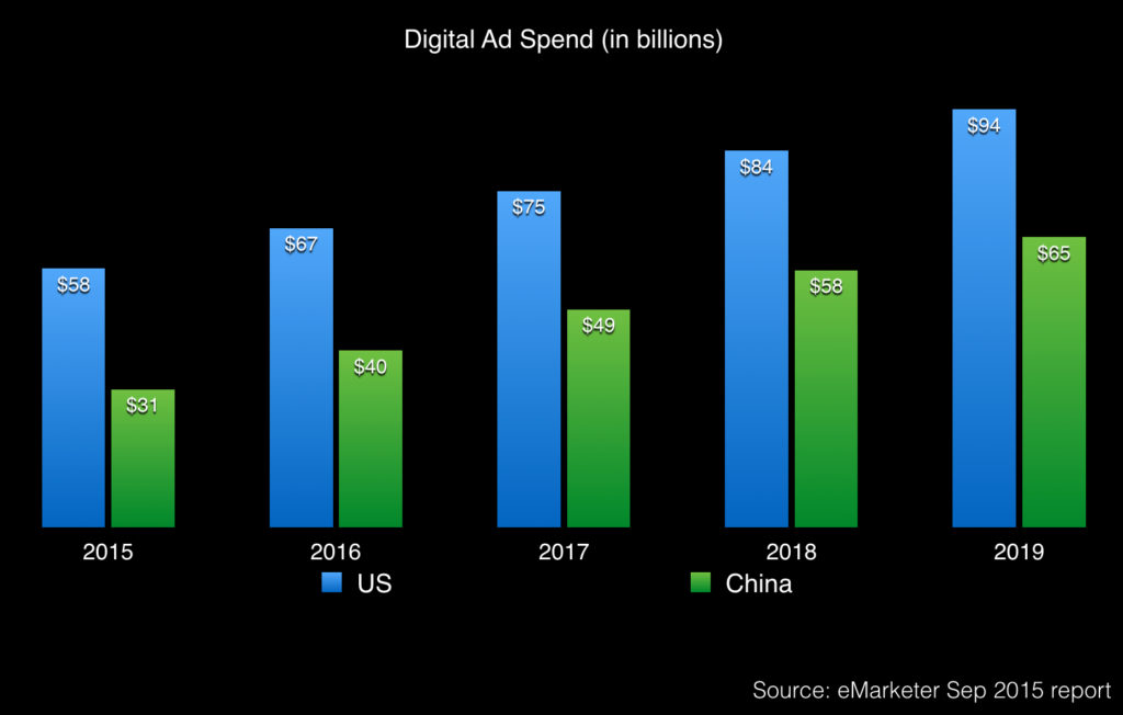 china and the us digital ad spend 2014-2018