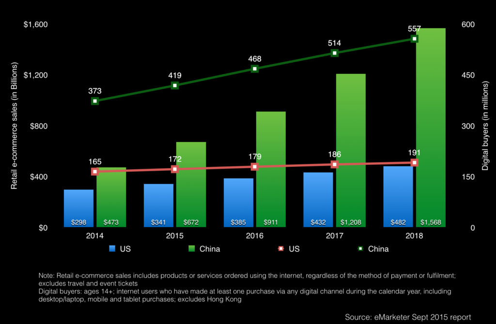 china retail e-commerce sales and digital buyers 2014 -2018