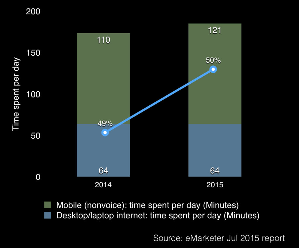 daily time spent by user in china on mobile devices and desktop laptop