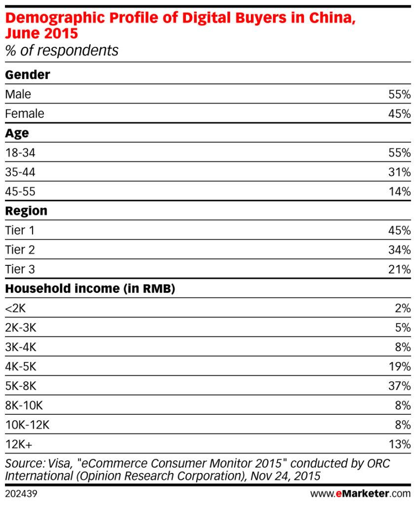 demographic profile of digital buyers in China jun 2015