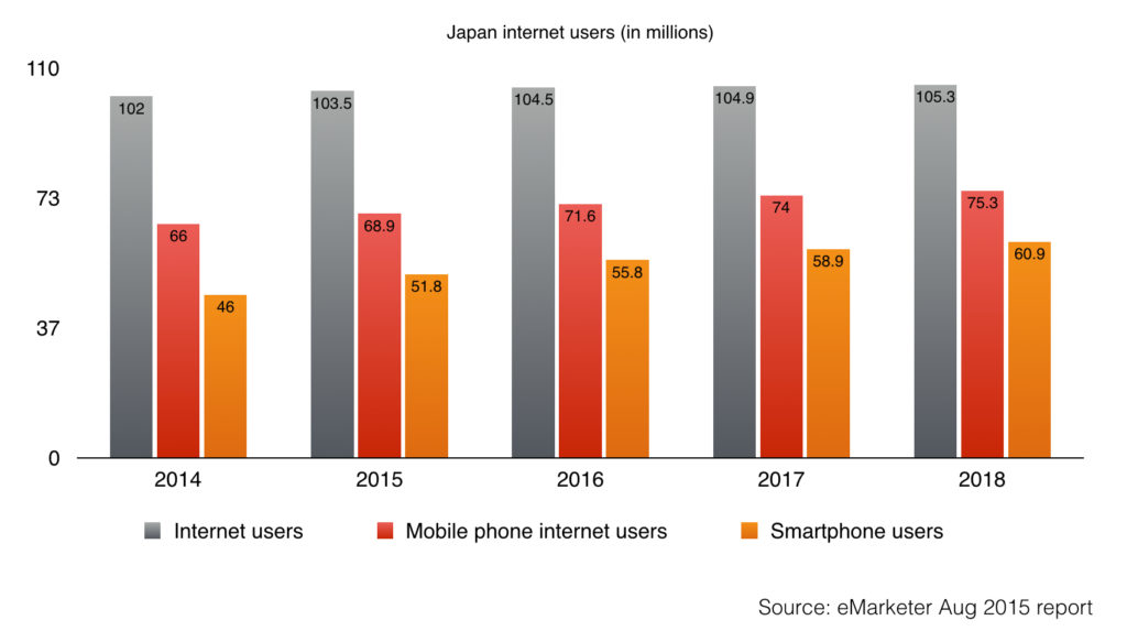 internet user mobile phone internet user and smartphone user in Japan 2014-2018
