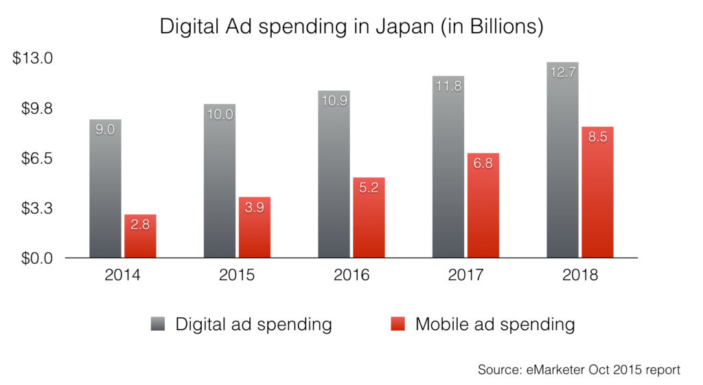 japan digital ad spending and mobile ad spending 2014 - 2018