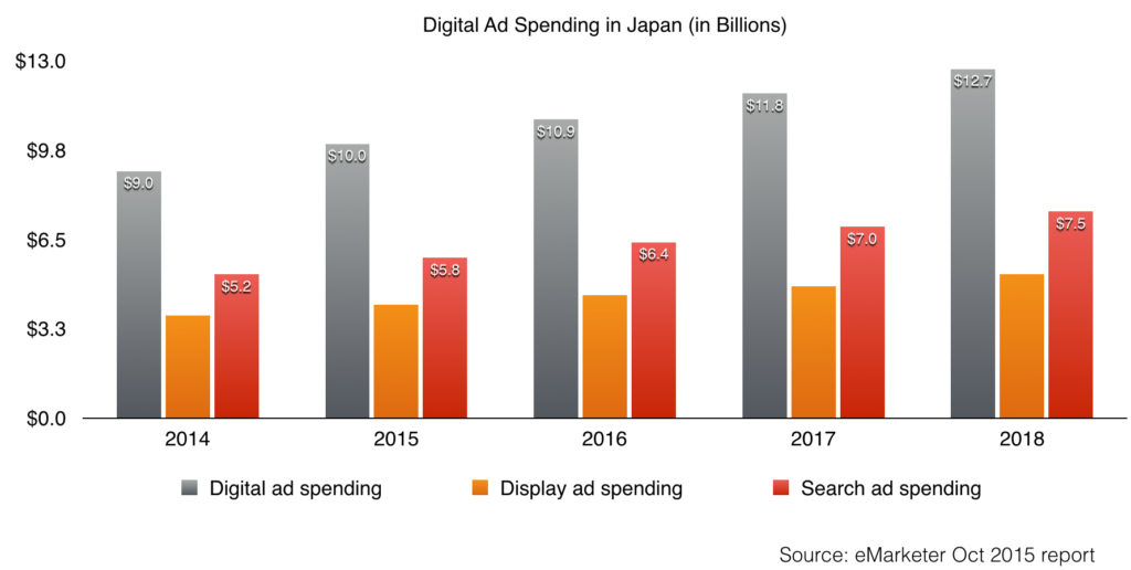 japan search engine marketing ad spending and display ad spending 2014 - 2018