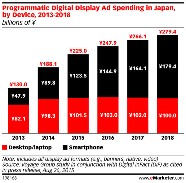 programmatic digital display ad spending in japan by device 2013 - 2018
