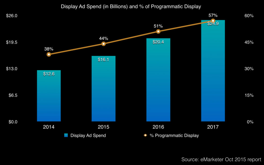 programmatic display ad spend in china from 2014 - 2018