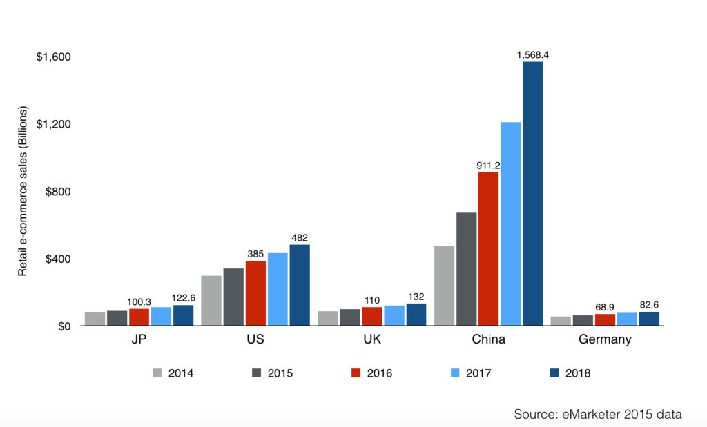 retail e-commerce sales in japan vs china us uk germany from 2014 to 2018