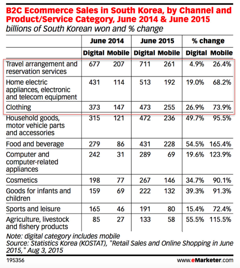 B2C Ecommerce Sales in South Korea, by Channel and Product:Service Category June 2014 June 2015 v2