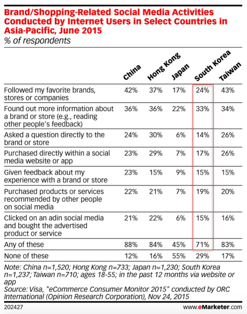 Brand Shopping-Related Social Media Activities Conducted by Internet Users in Select Countries in Asia-Pacific June 2015 v2