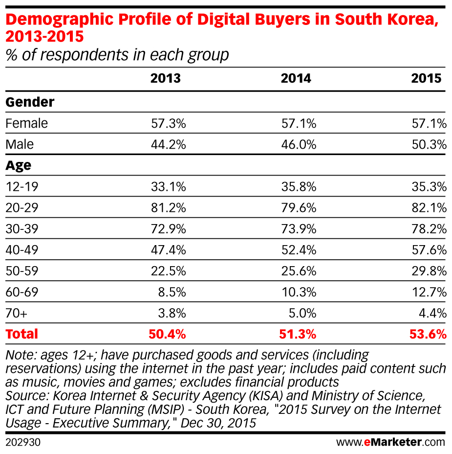Demographic Profile of Digital Buyers in South Korea 2013-2015