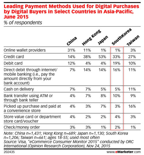 Leading Payment Methods Used for Digital Purchases by Digital Buyers in Select Countries in Asia-Pacific June 2015 v2
