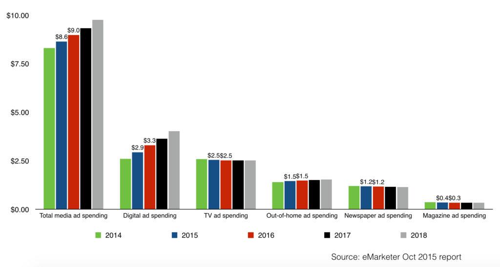 digital ad spending in south korea vs tv ad spending 2014 - 2018