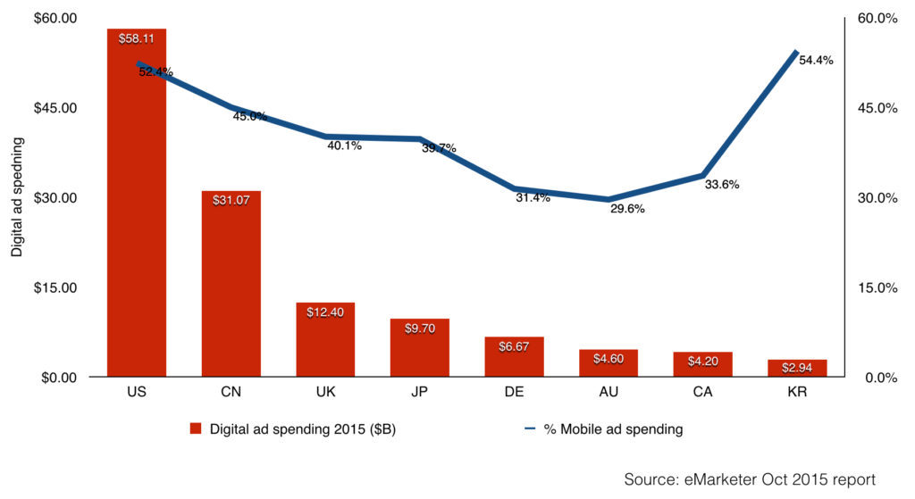korea mobile ad spending dominates total digital ad spending in 2015
