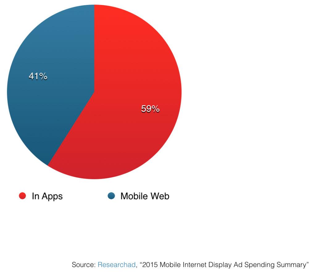 mobile in app display ad spending in korea vs mobile web in 2015