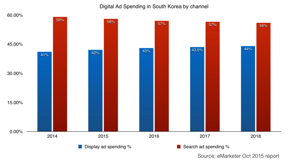 search ad spending and display ad spending in south korea 2014 - 2018