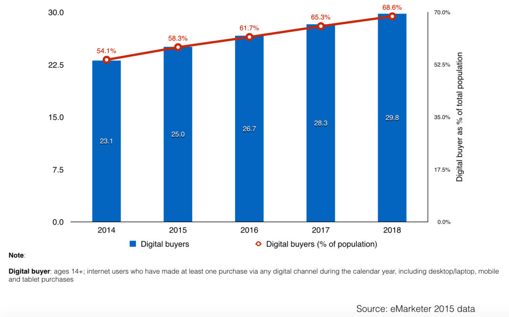 south korea digital buyers and penetration in total population 2015