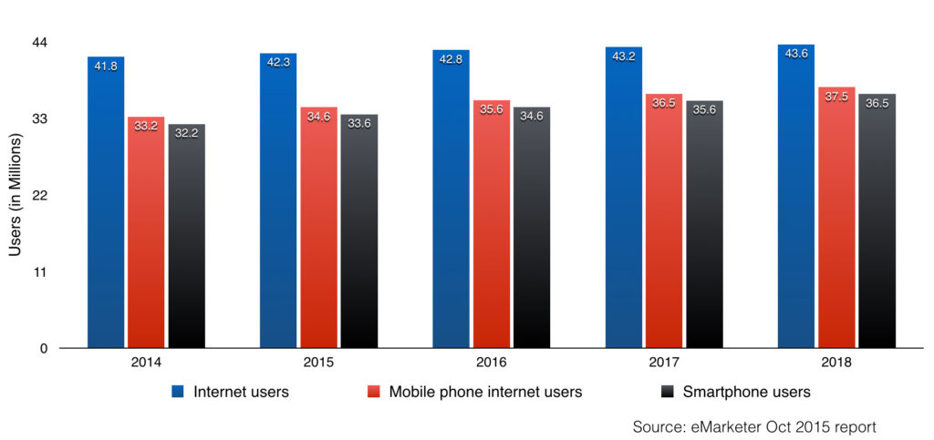 south korea mobile internet users in 2015