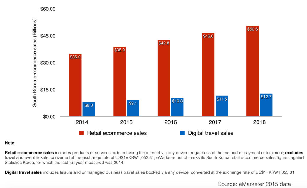 south korea retail ecommerce and digital travel sales 2014 2018