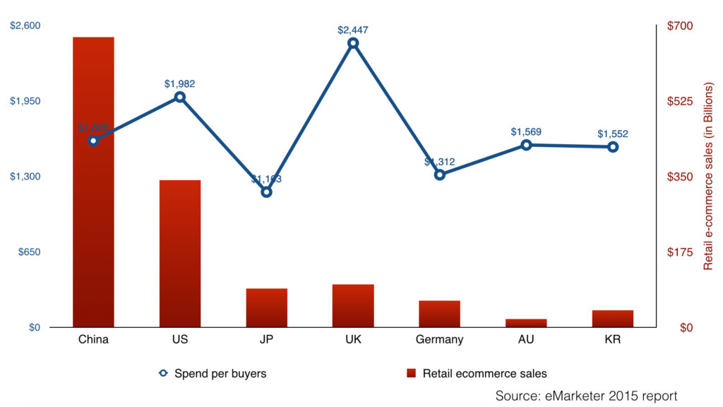 south korea retail ecommerce sales and spend per digital buyer in 2015